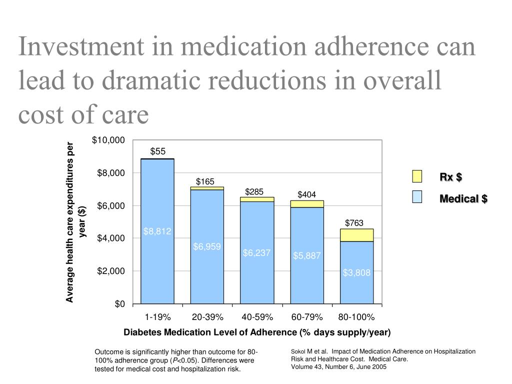 Investment in medication adherence can lead to dramatic reductions in overall cost of care