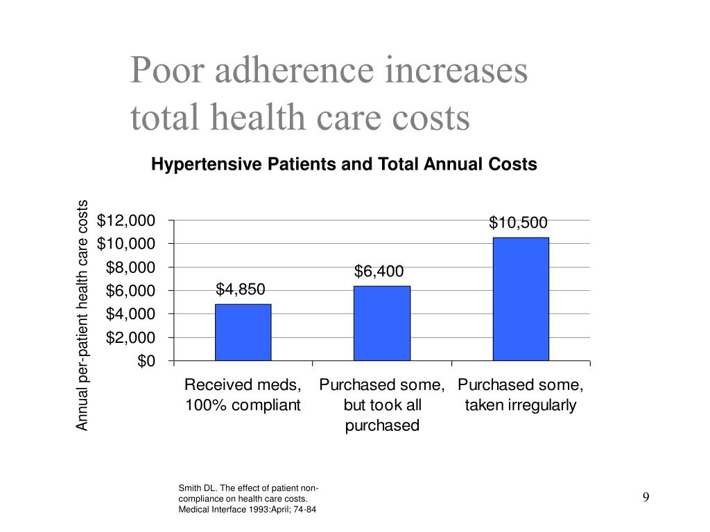 Poor adherence increases total health care costs