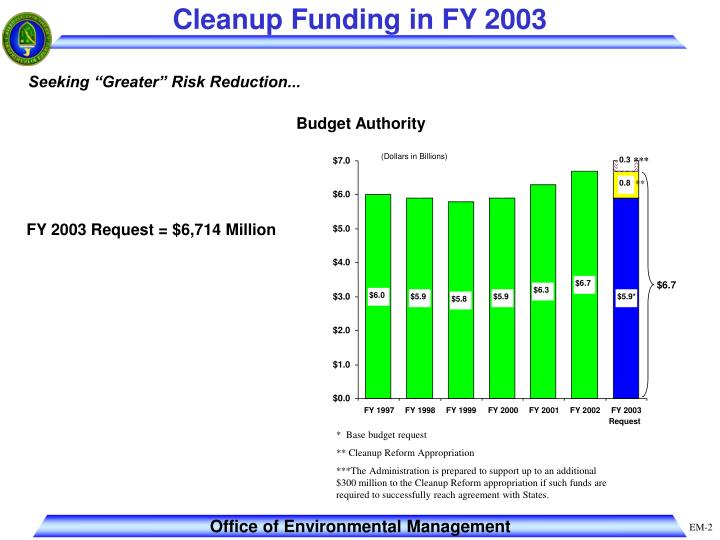 Cleanup funding in fy 2003