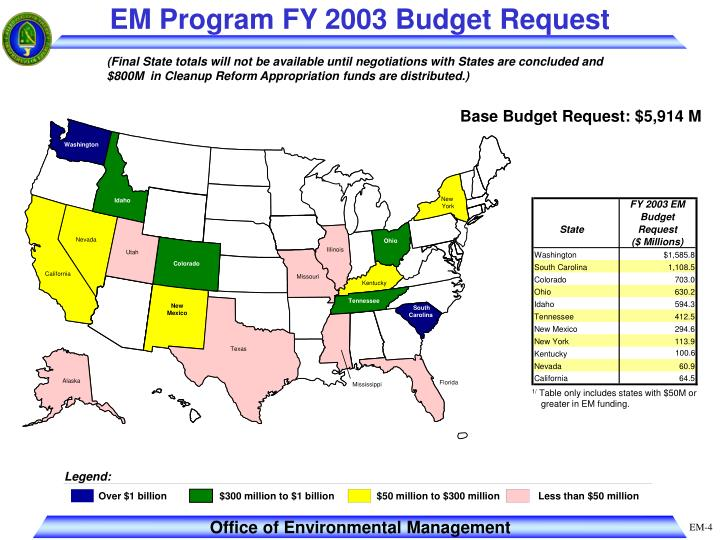 EM Program FY 2003 Budget Request