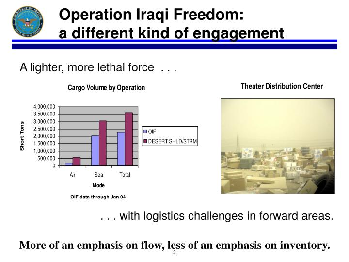 Operation Iraqi Freedom: