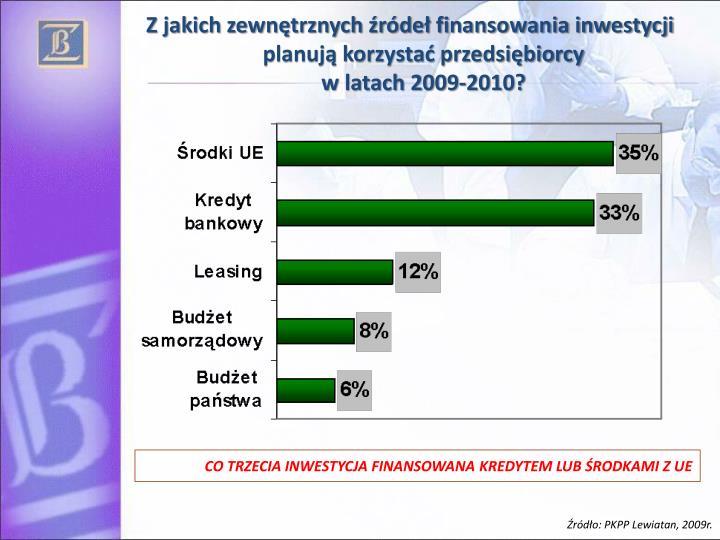 Z jakich zewnętrznych źródeł finansowania inwestycji planują korzystać przedsiębiorcy