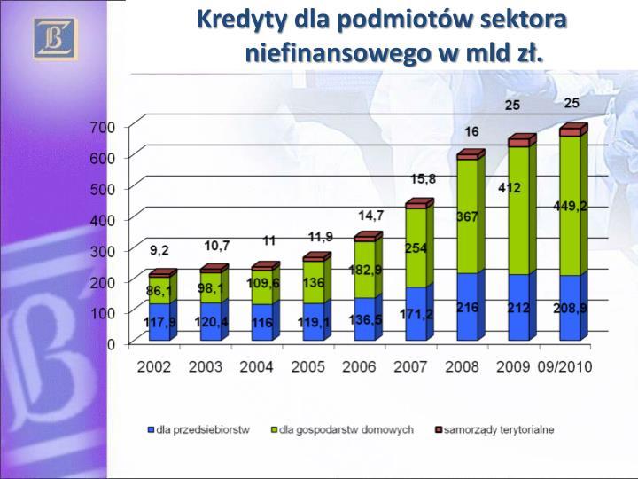 Kredyty dla podmiotów sektora niefinansowego w mld zł.