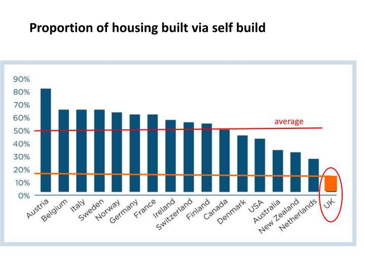 Proportion of housing built via self build