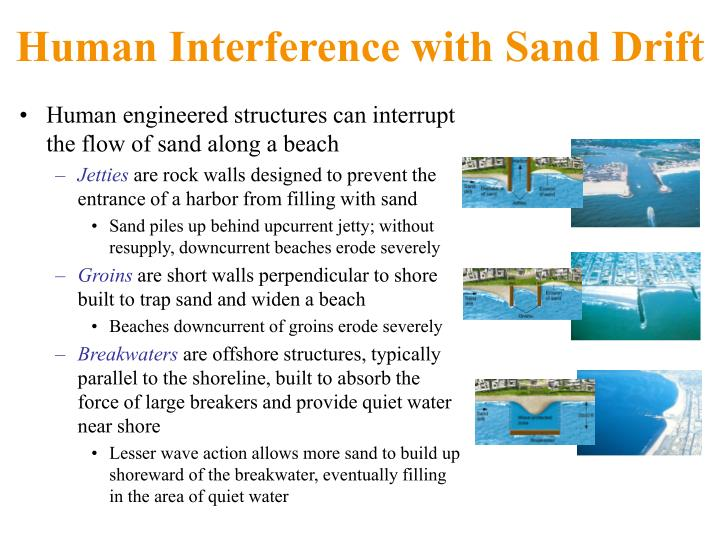 Human Interference with Sand Drift