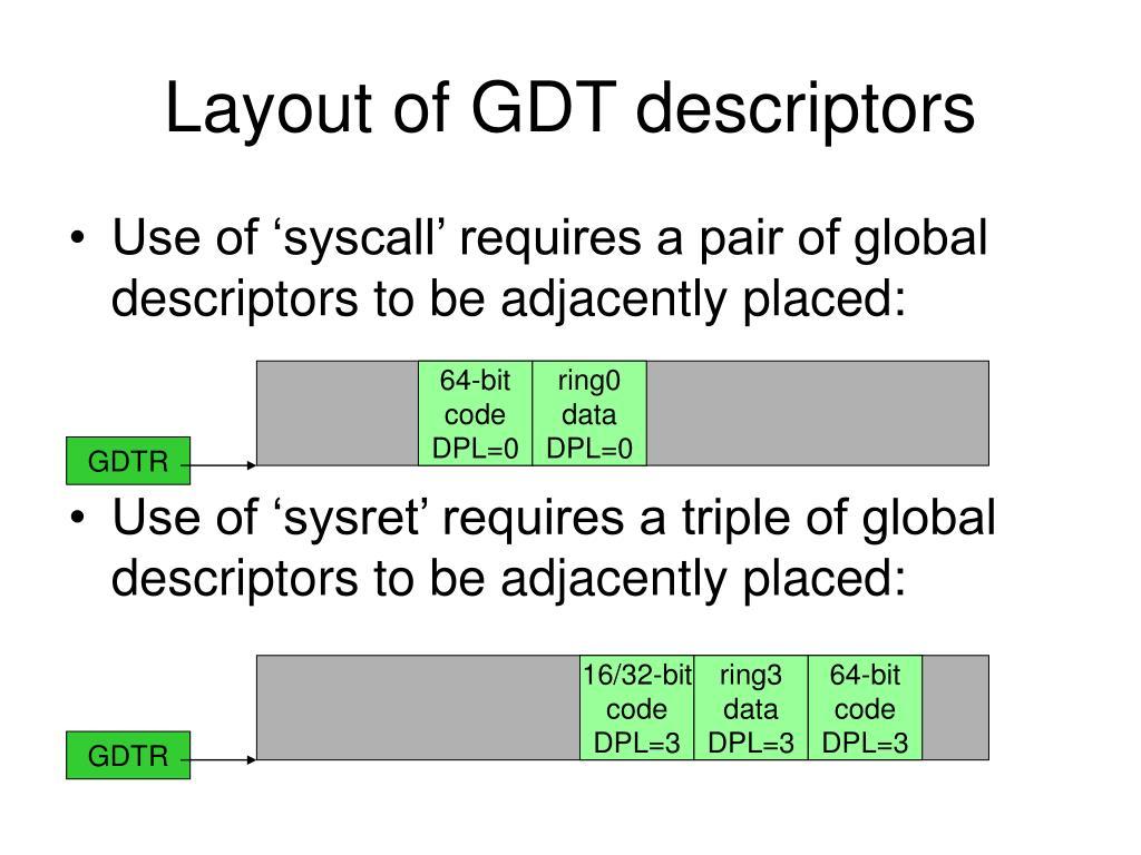 Layout of GDT descriptors