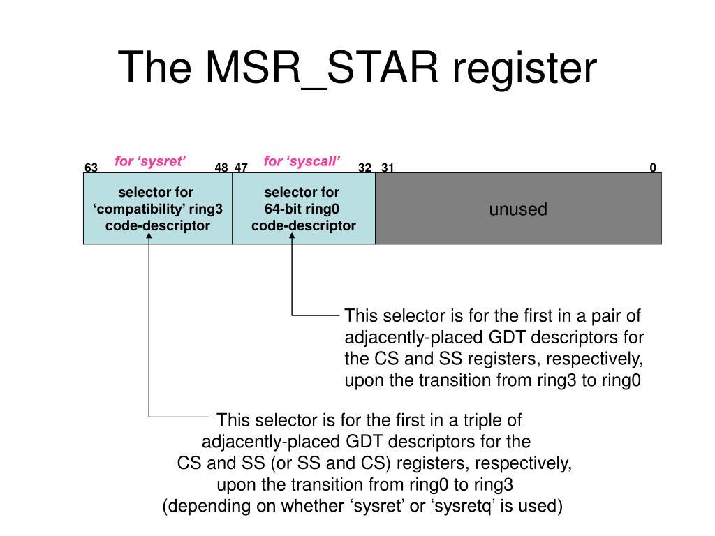 The MSR_STAR register