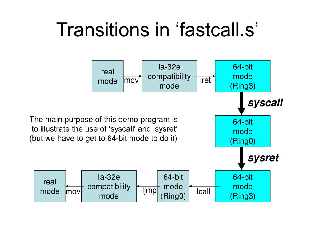 Transitions in 'fastcall.s'