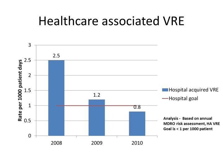 Healthcare associated VRE