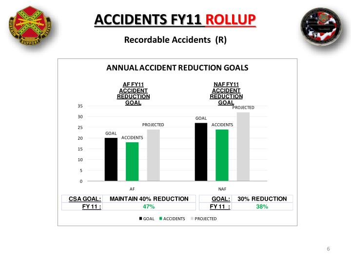 ACCIDENTS FY11