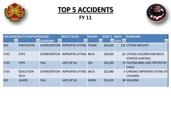 TOP 5 ACCIDENTS