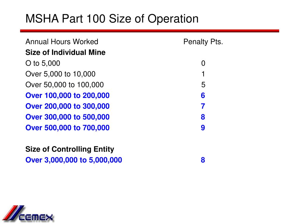 MSHA Part 100 Size of Operation