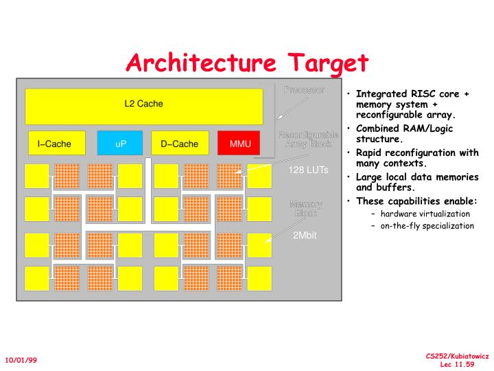 Architecture Target