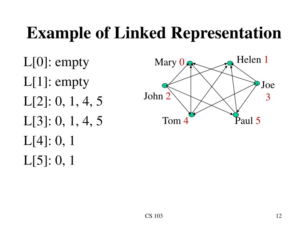 Example of Linked Representation