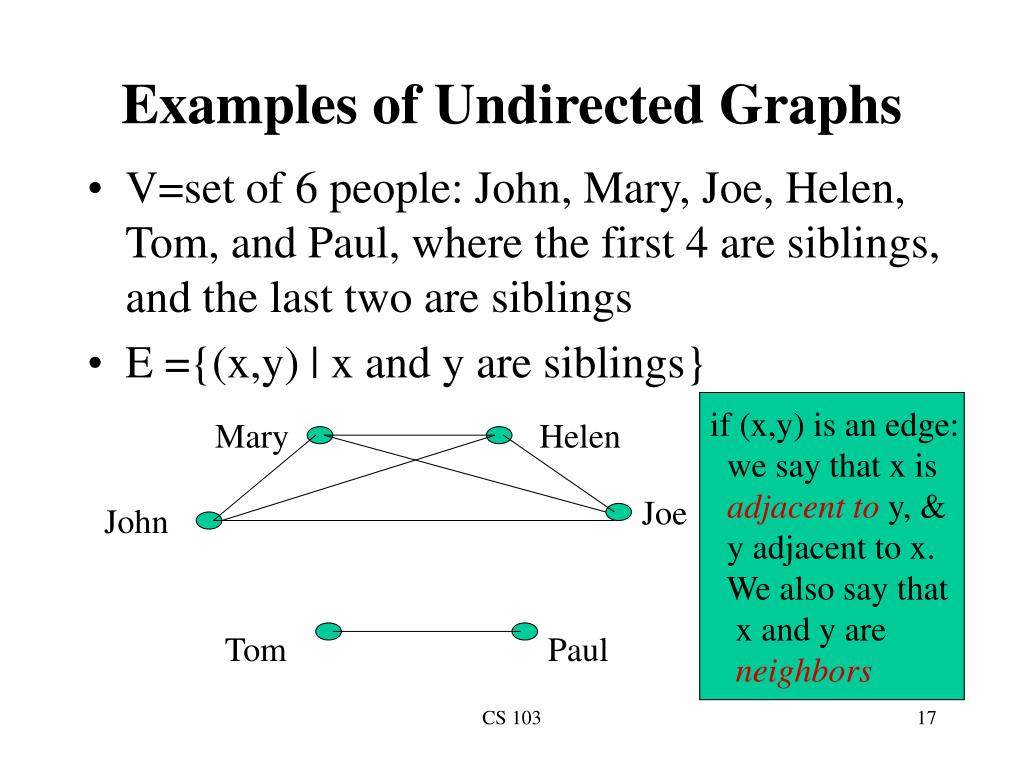Examples of Undirected Graphs
