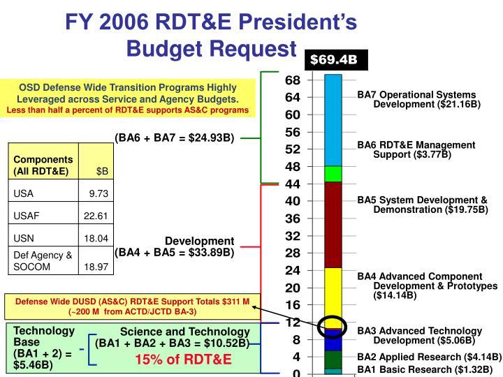 FY 2006 RDT&E President's