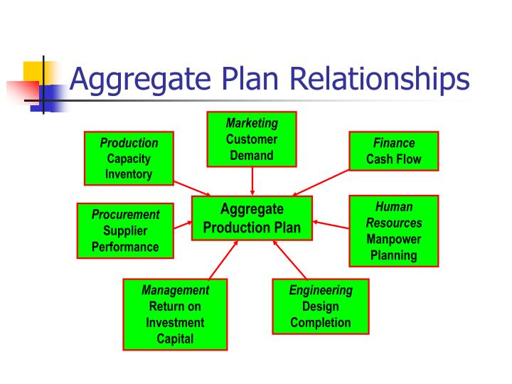 Aggregate Plan Relationships