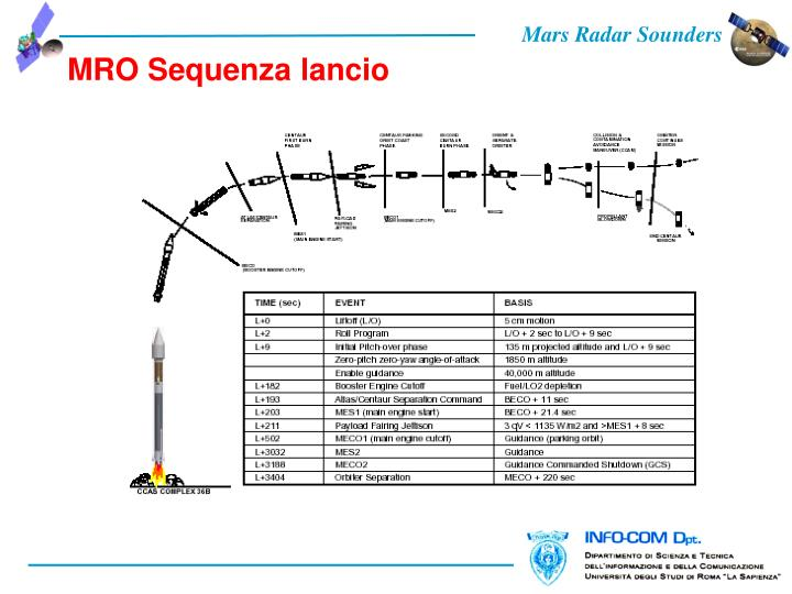 MRO Sequenza lancio