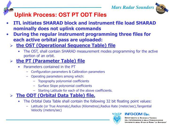 Uplink Process: