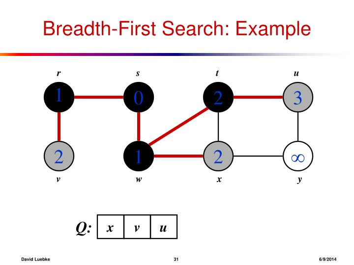 Breadth-First Search: Example