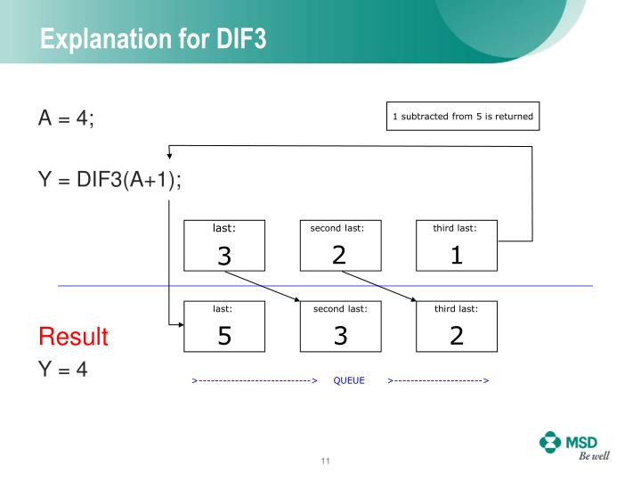 Explanation for DIF3