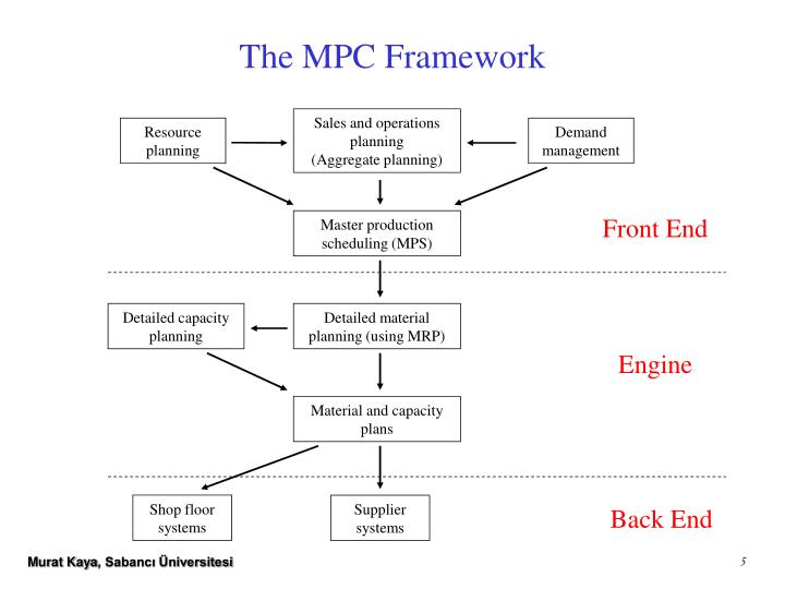 The MPC Framework