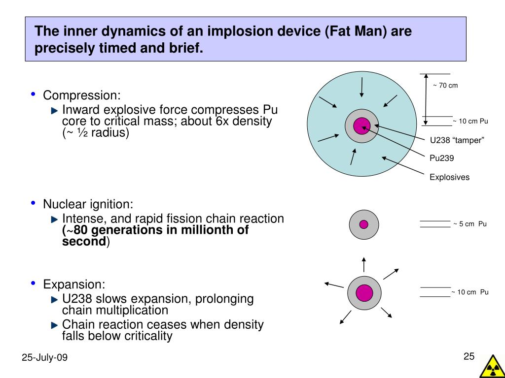 The inner dynamics of an implosion device (Fat Man) are precisely timed and brief.