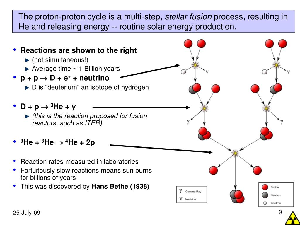 The proton-proton cycle is a multi-step,