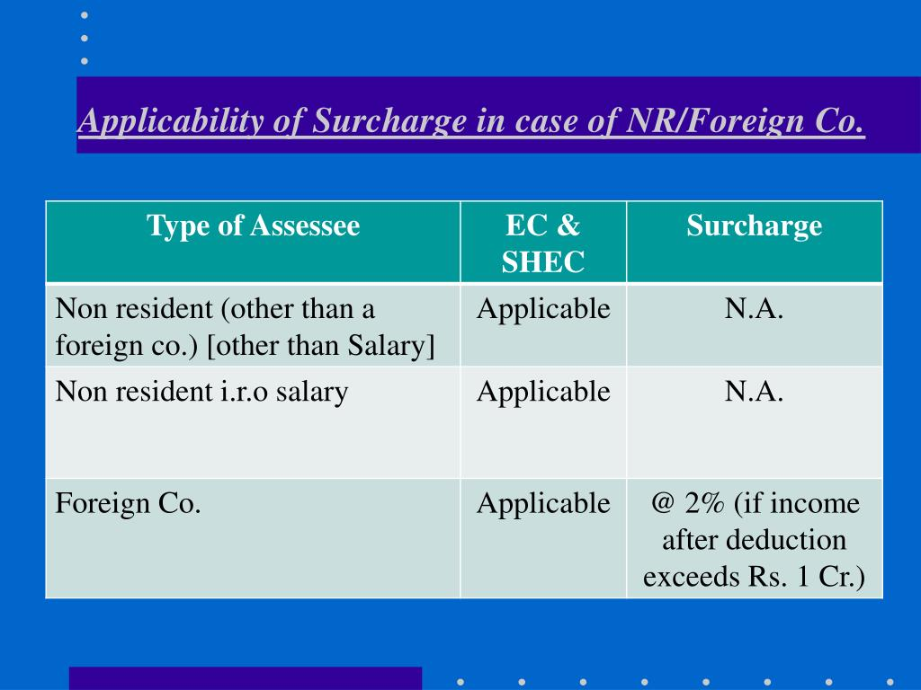 Applicability of Surcharge in case of NR/Foreign Co.