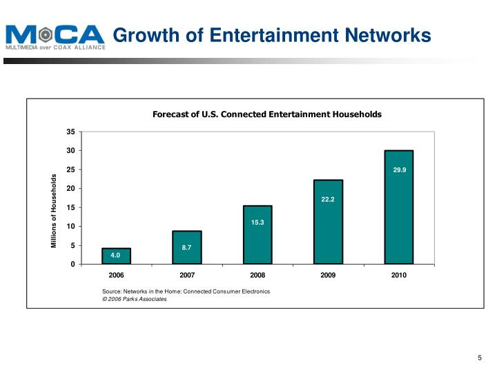 Growth of Entertainment Networks