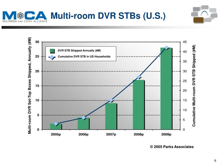 DVR STB Shipped Annually (#M)