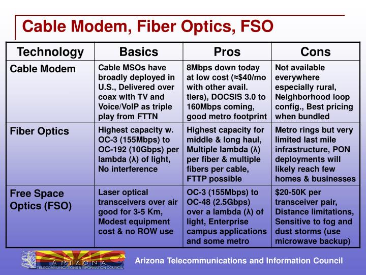 Cable modem fiber optics fso