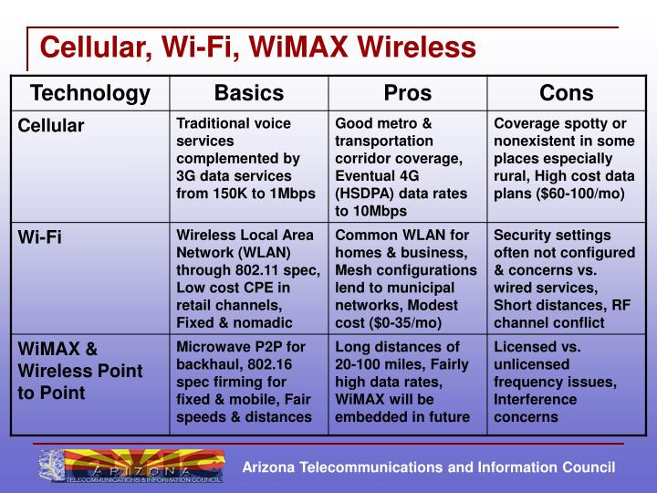 Cellular, Wi-Fi, WiMAX Wireless