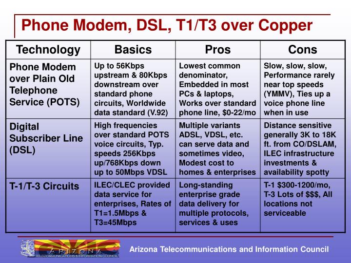 Phone modem dsl t1 t3 over copper