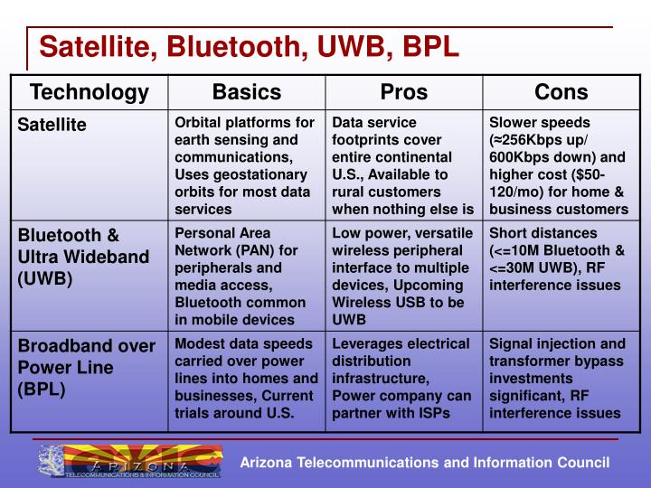 Satellite, Bluetooth, UWB, BPL