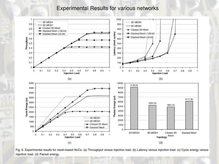 Experimental Results for various networks