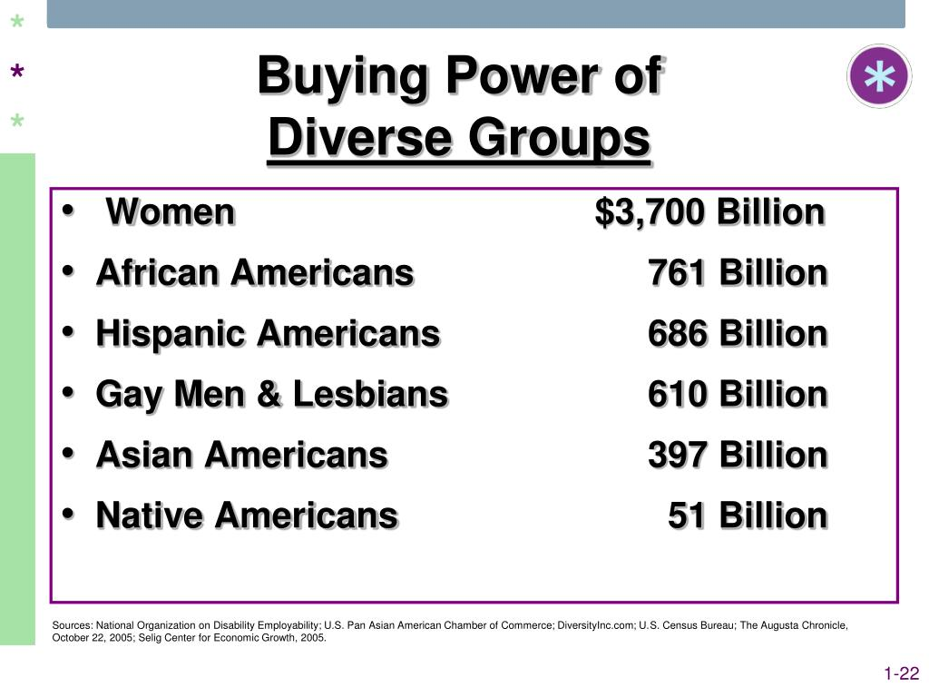Buying Power of