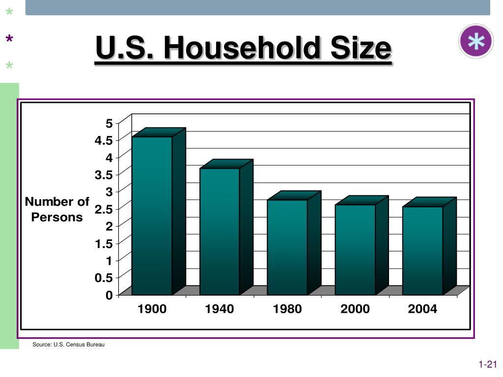 U.S. Household Size