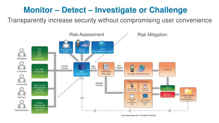 Monitor – Detect – Investigate or Challenge