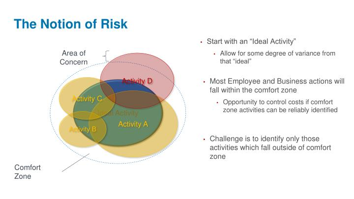 The Notion of Risk