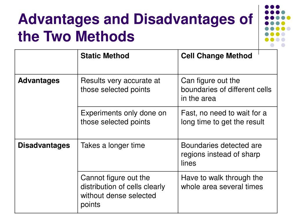 Advantages and Disadvantages of the Two Methods