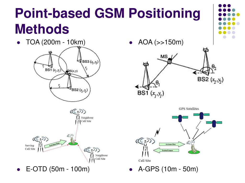 Point-based GSM Positioning Methods