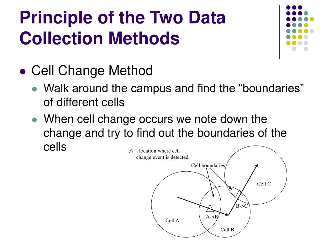 Principle of the Two Data Collection Methods