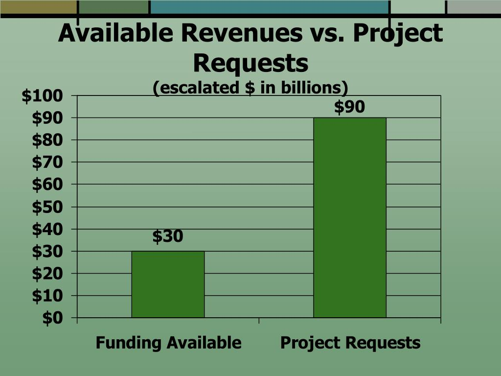 Available Revenues vs. Project Requests