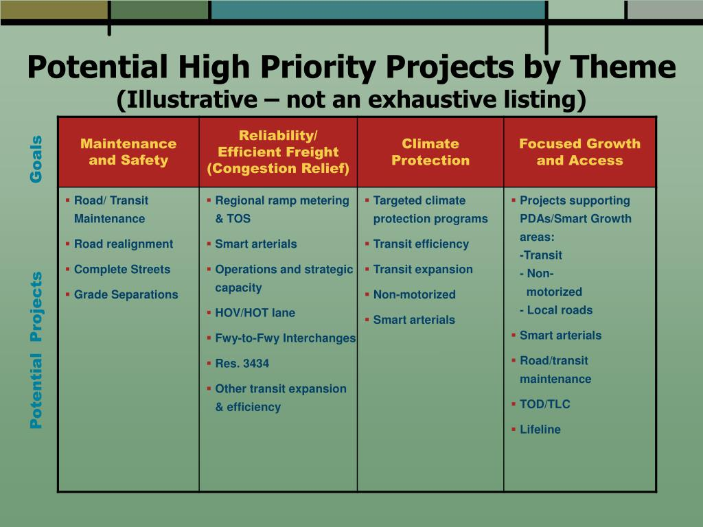 Potential High Priority Projects by Theme