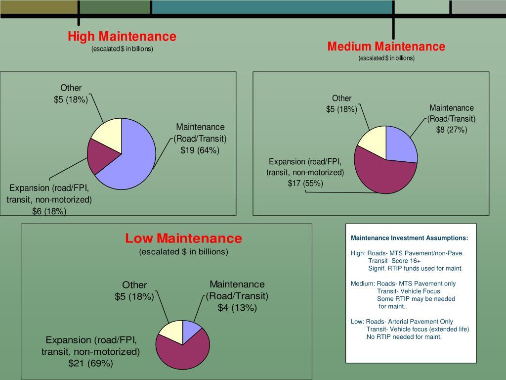 Maintenance Investment Assumptions: