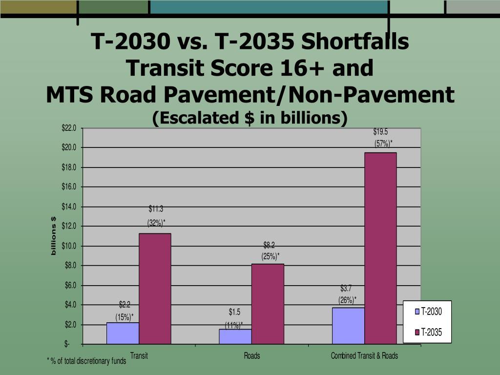 T-2030 vs. T-2035 Shortfalls