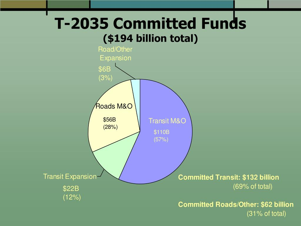 T-2035 Committed Funds