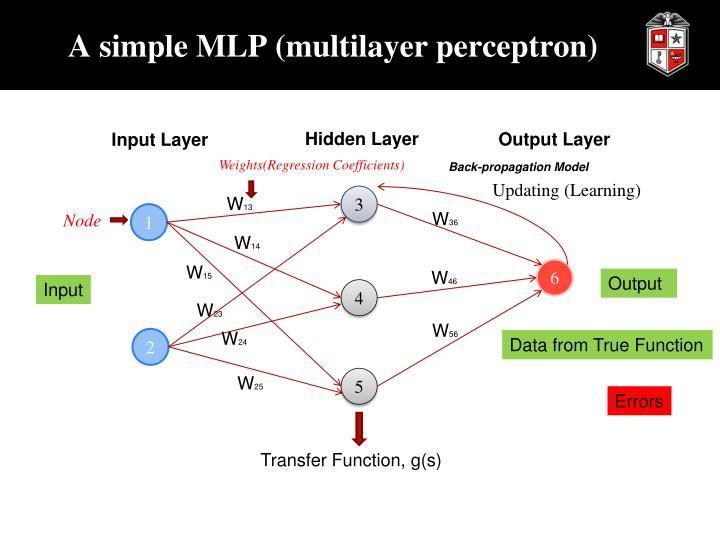 A simple MLP (multilayer perceptron)