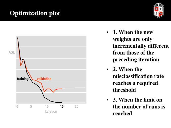 Optimization plot